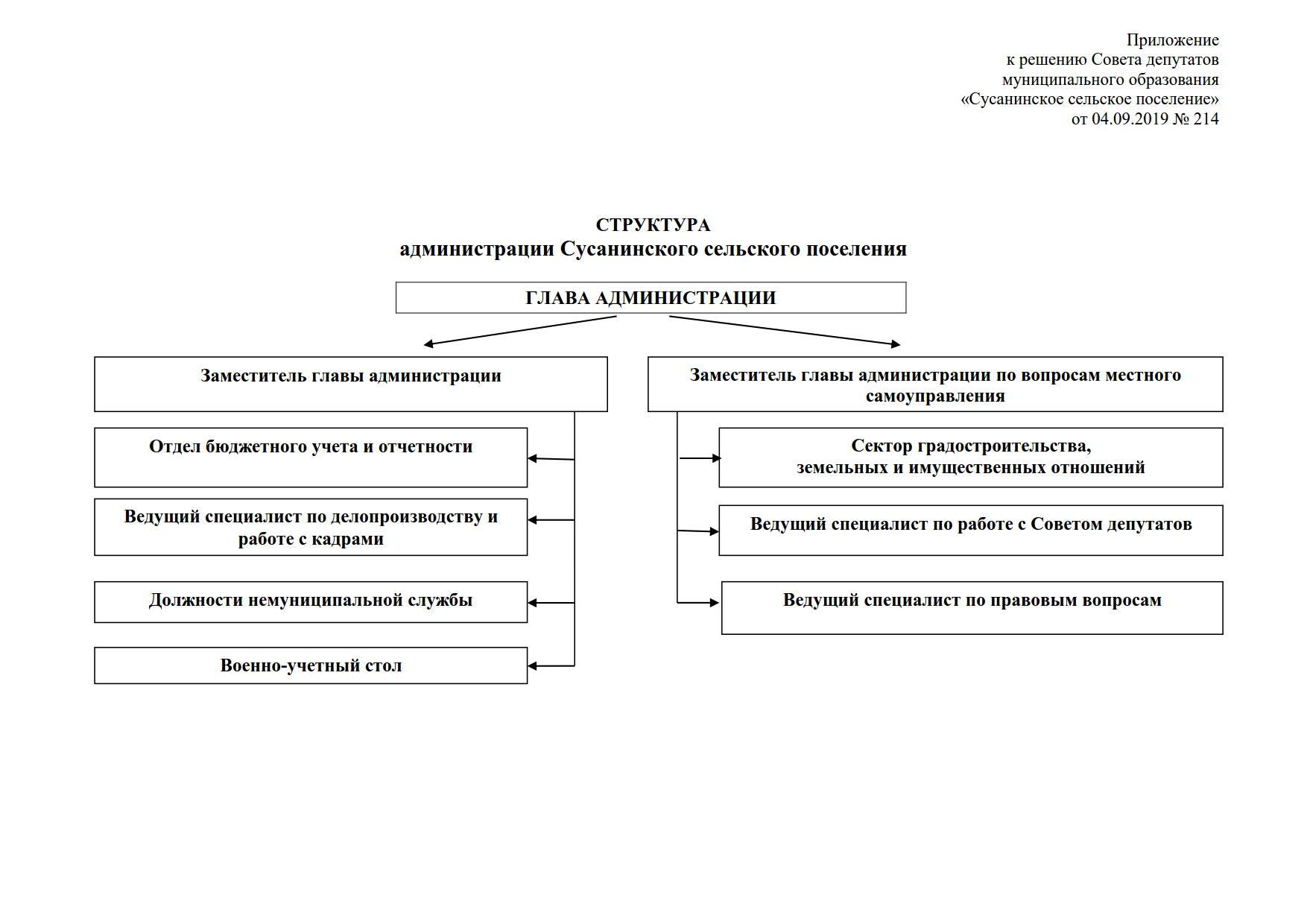 2. Решение СД 314от 04.09.2019 - структура администрации_1